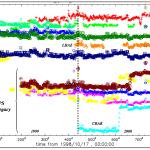 GPS-GLONASS biases … a receiver issue